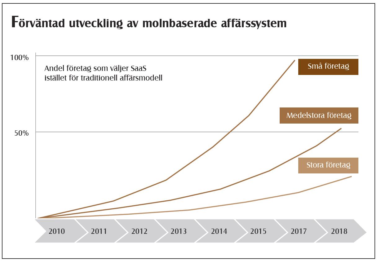 företags användning av sociala medier i sverige