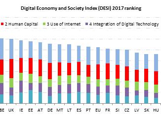 Sverige i digital topp