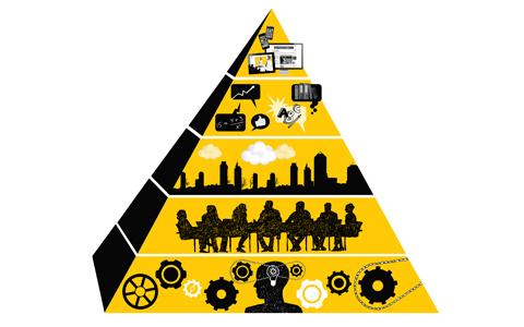 Beslutspyramiden